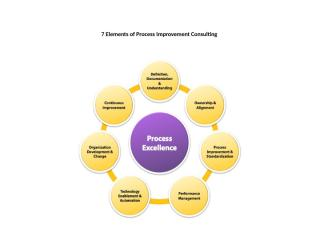 Key Things You Need To Know About Process Improvement Consulting Firms.pptx